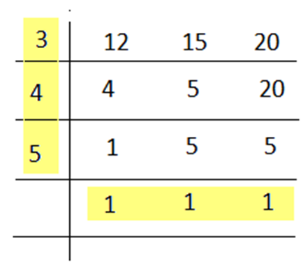 In this case, 20 is not divisible by 3, hence, write down as it is. 20 is  further divisible by 4. L.C.M. = 3 × 4 × 5 × 1 × 1 × 1 = 60