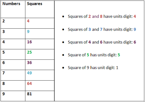 Square Root and Cube Root - Aptitude test, questions, shortcuts ...