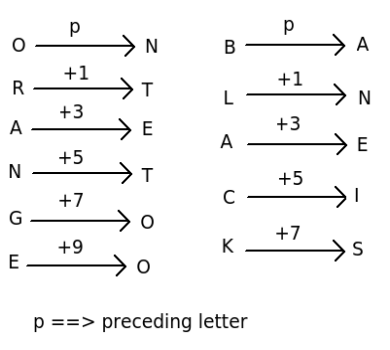 letter position