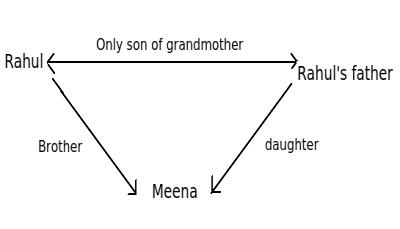 Meena Rahul