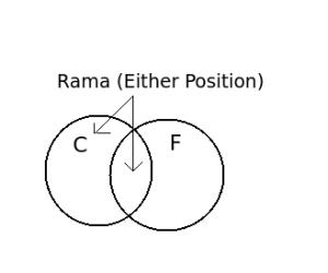 rama position
