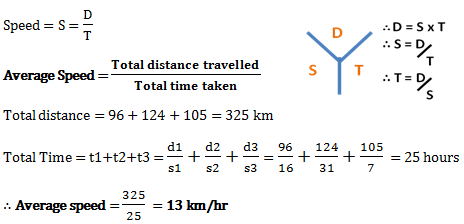 speed distance and time