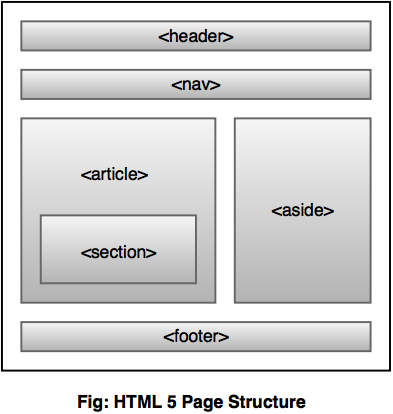 Html5 page structure