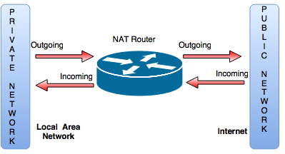 NAT router