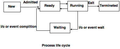 Process life cycle