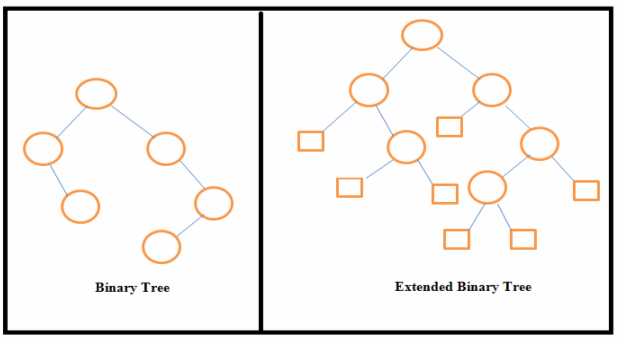 extended binary tree
