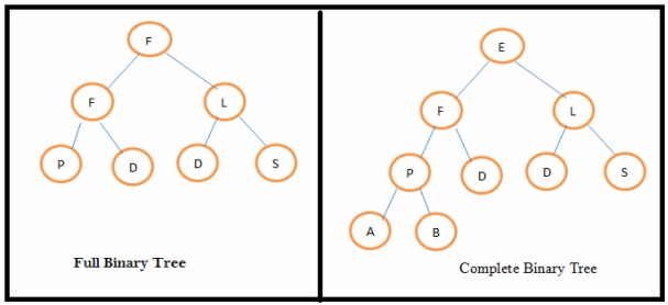 full and complete binary tree