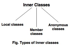 innerclasses