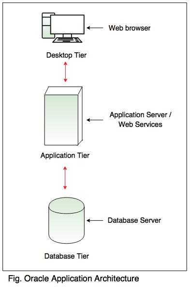 oracle application architecture