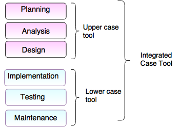 overview of caseTool