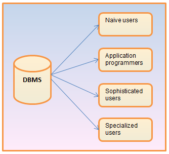 dbms imp questions Most imp questions of dbms with solution (gtu) dbms short questions with answers dbms syllabus dbms_pract_list introduction to dbms by korth korth solution an introduction to database systems 8th edition c j date dbms_quick_guide sql_tutorial pl_sql programming oracle database concept if then.