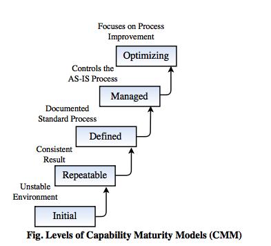 Levels of CMM