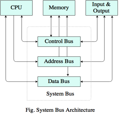 computer system architecture of buses This set of computer organization and architecture multiple choice questions & answers  multiple buses d)  performance of a system.
