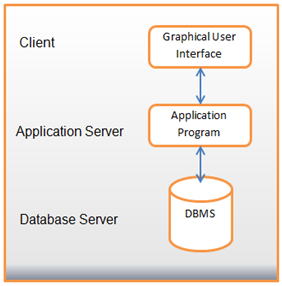 Three tier DBMS