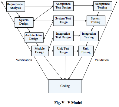 Software verification and validation activities in the above v v model diagram it defines the different phases in v v model of sdlc ccuart Choice Image