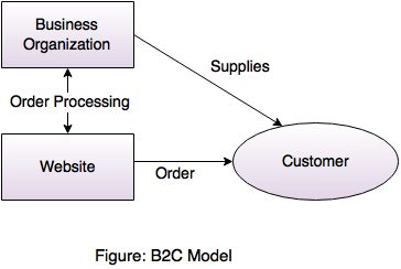 architectural model of b2b e-commerce pdf