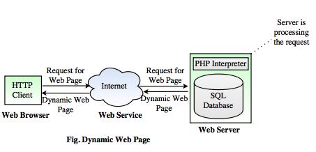 dynamic webpage