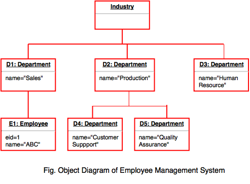 Design phases explain the object diagram with example ccuart Image collections