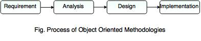 process of oob
