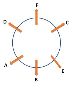 circular outwards solution