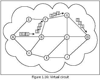 Virtual Circuit Diagram | Network Protocols Virtual Circuits