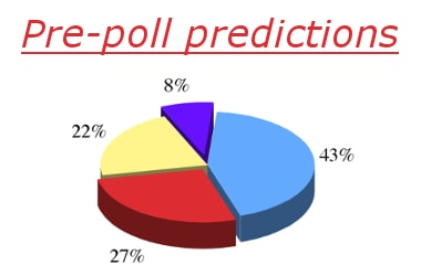 Advantages & Disadvantages of Pre-poll predictions