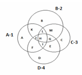 Venn diagrams verbal reasoning questions study the follow diagram to answer questions from 11 to 20 ccuart Gallery