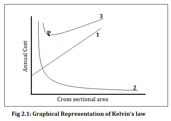 Graphical representation of kelvins law