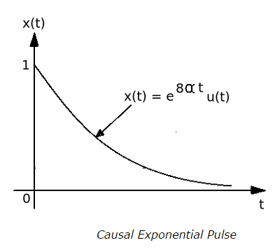 Causal Exponential Pulse