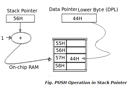 PUSH Operation in Stack Pointer