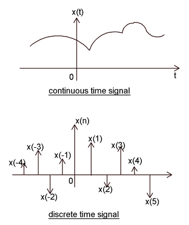 review questions wave and analog signal While an analog signal can travel more distance, it is more prone to signal degradation from competing sources basically, this means that the static, hisses, and missed bits of information were pieces of the signal that were lost during transmission digital radio doesn't have this problem.