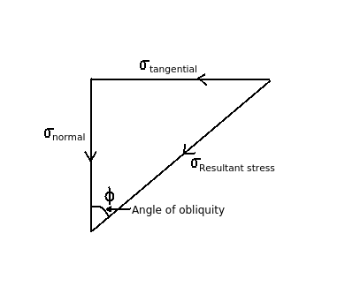 What is angle of obliquity?