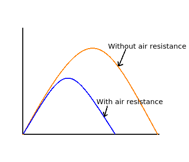 Image result for projectile motion with air resistance