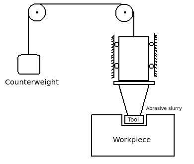 ultrasonic machining material removed in action of abrasive grains rh careerride com ultrasonic machine diagram ultrasonic welding machine circuit diagram