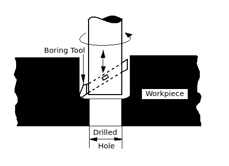 Boring  A process of enlarging a hole which is already in