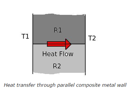 Heat transfer through parallel composite metal wall