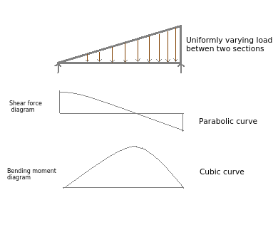 parabolic curve uniformly varying load in shear force diagram rh careerride com Shear and Moment Diagrams Cantilevers Shear and Moment Diagrams Cantilevers