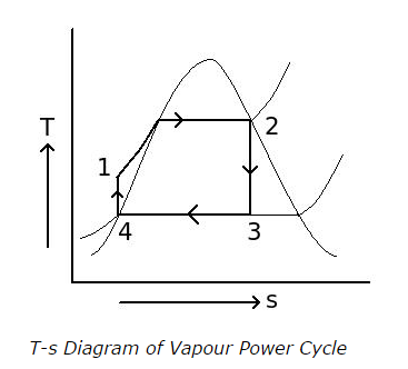 Rankine Cycle Mcqs With Answers