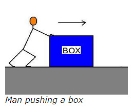 What is the free body diagram of the box pushed by a man on a surface ccuart Gallery