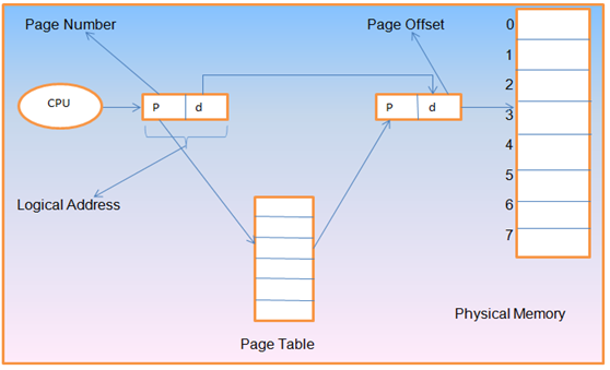 Concepts Of Paging With Hardware Implementation Of Page Table