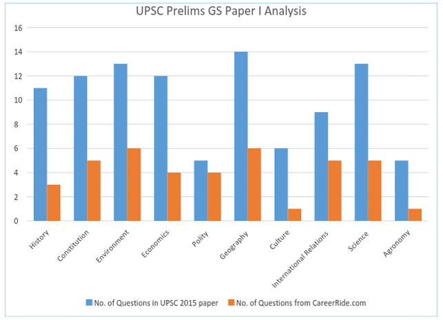UPSC Prelims GS Paper I 2015 Analysis - 40% questions from