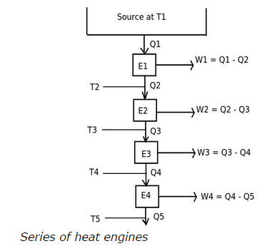 Series of heat engines