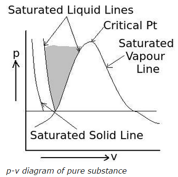 Properties of pure substance mcqs with answers p v diagram of pure substance compressed liquid region ccuart Images