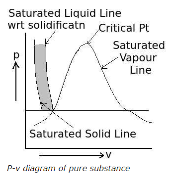 Properties of pure substance mcqs with answers p v diagram of pure substance solid liquid mixture region ccuart Images