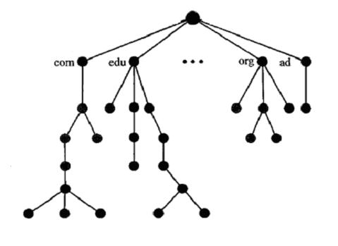 Describe Hierarchical Namespace.