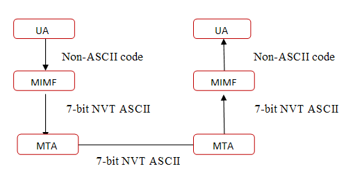 Routing protocol interview questions answers