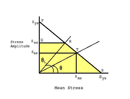 Modified Goodman Diagram For Fluctuating Torsional Shear Stress