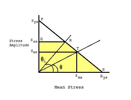 Angle In Modified Goodman Diagram