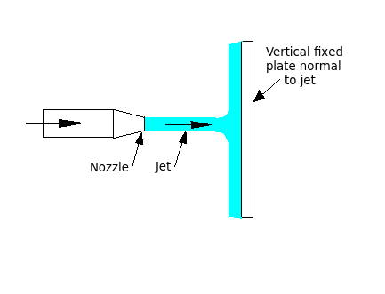 Jet-of-water-striking-flat-stationary-plate-normal-to-jet.png
