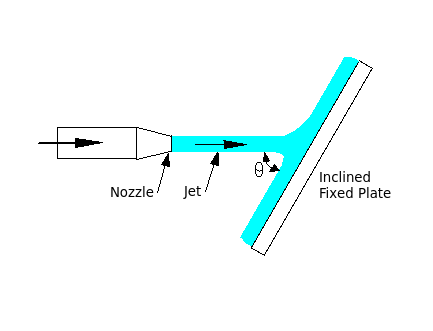 Jet-of-water-striking-flat-stationary-plate-inclined-at-some-angle.png